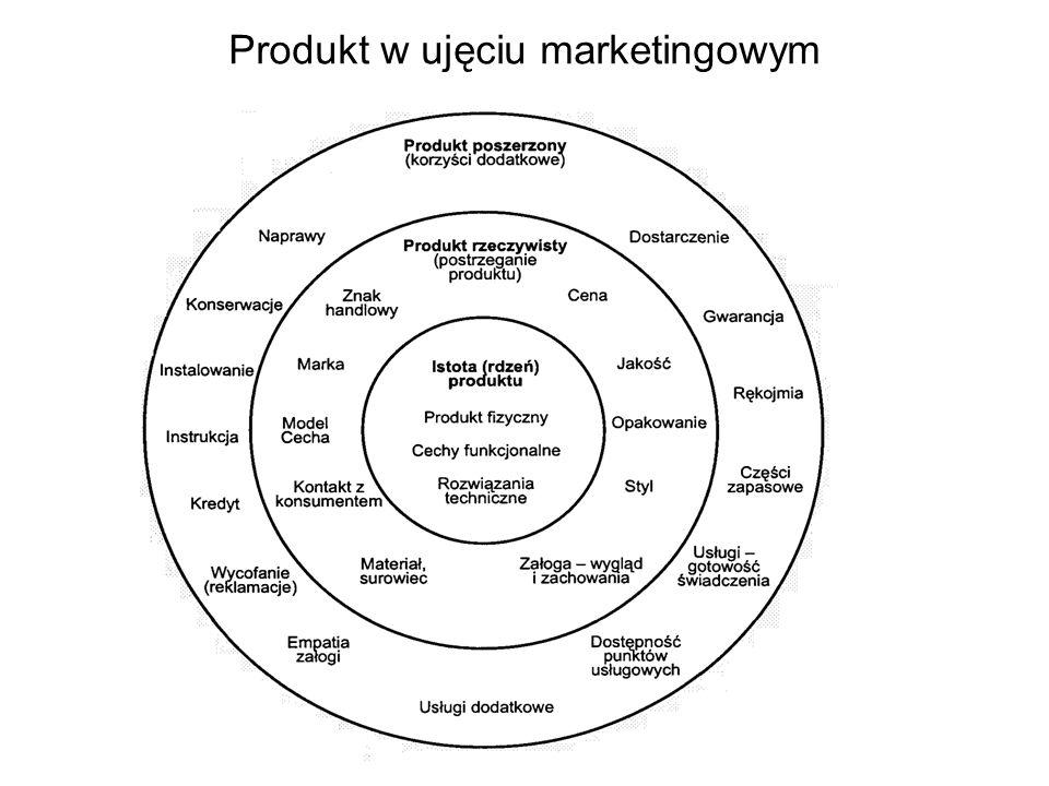 Produkt w ujęciu marketingowym