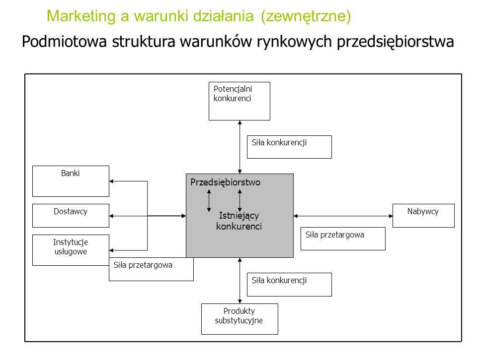 Marketing a warunki działania (zewnętrzne) Podmiotowa struktura warunków rynkowych przedsiębiorstwa Potencjalni konkurenci Przedsiębiorstwo Istniejący