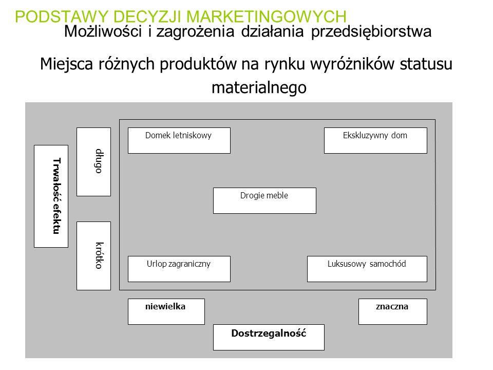 PODSTAWY DECYZJI MARKETINGOWYCH Możliwości i zagrożenia działania przedsiębiorstwa Miejsca różnych produktów na rynku wyróżników statusu materialnego