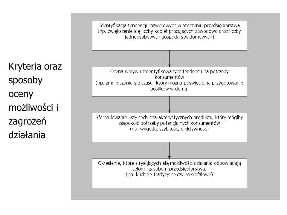Kryteria oraz sposoby oceny możliwości i zagrożeń działania Identyfikacja tendencji rozwojowych w otoczeniu przedsiębiorstwa (np. zwiększenie się licz