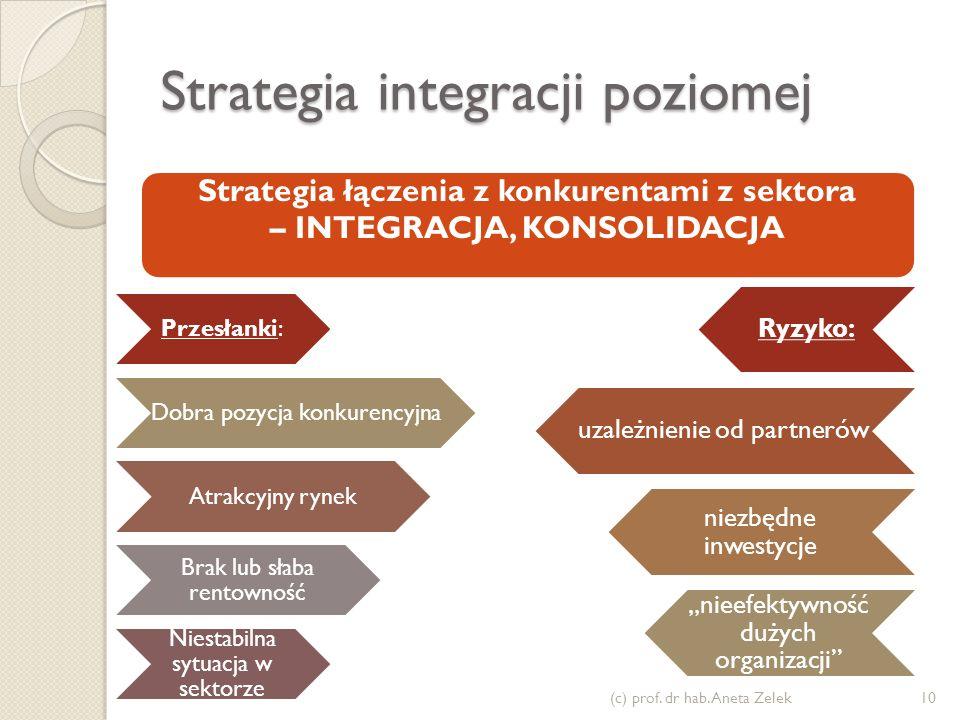 Strategia integracji poziomej (c) prof. dr hab. Aneta Zelek10 Przesłanki: Dobra pozycja konkurencyjna Atrakcyjny rynek Brak lub słaba rentowność Niest