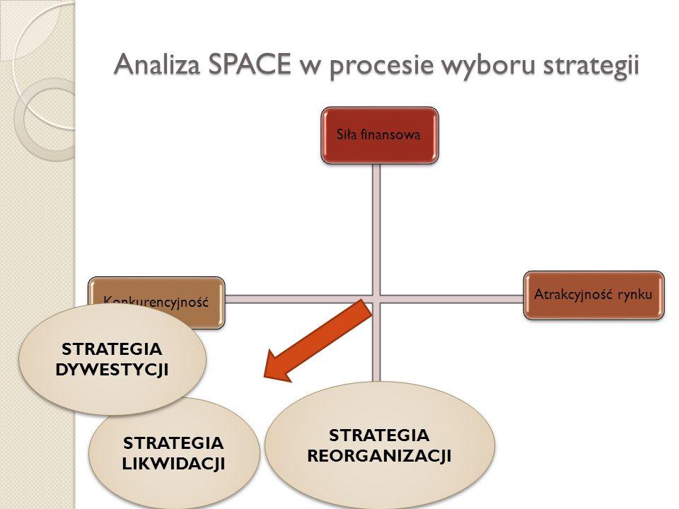 Analiza SPACE w procesie wyboru strategii Siła finansowa Atrakcyjność rynku KonkurencyjnośćStabilność sektora STRATEGIA LIKWIDACJI STRATEGIA REORGANIZ