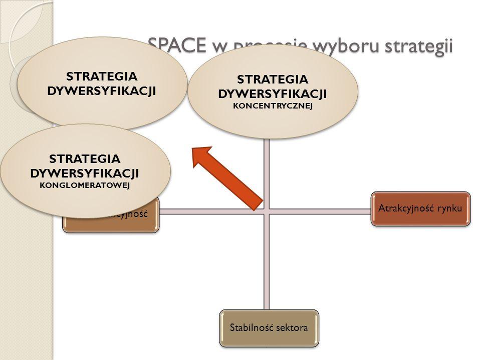 Analiza SPACE w procesie wyboru strategii Siła finansowa Atrakcyjność rynku KonkurencyjnośćStabilność sektora STRATEGIA DYWERSYFIKACJI STRATEGIA DYWER