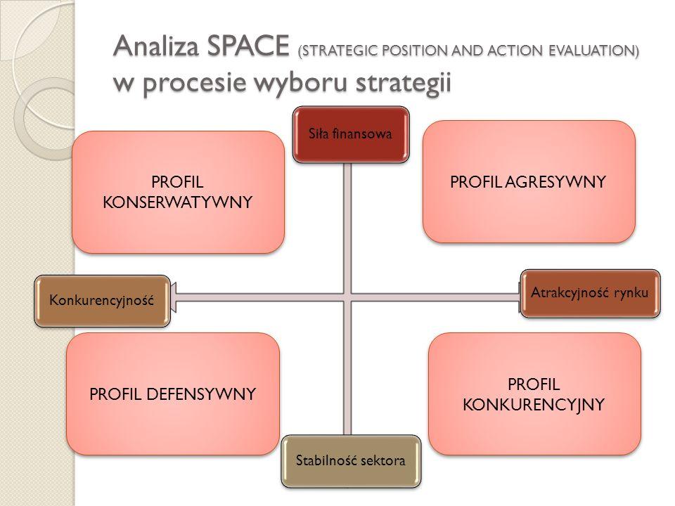 Analiza SPACE (STRATEGIC POSITION AND ACTION EVALUATION) w procesie wyboru strategii Siła finansowa Atrakcyjność rynku KonkurencyjnośćStabilność sekto
