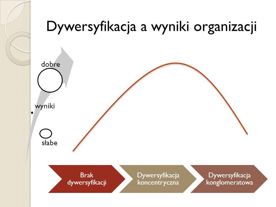 Dywersyfikacja a wyniki organizacji Brak dywersyfikacji Dywersyfikacja koncentryczna Dywersyfikacja konglomeratowa słabe wyniki dobre