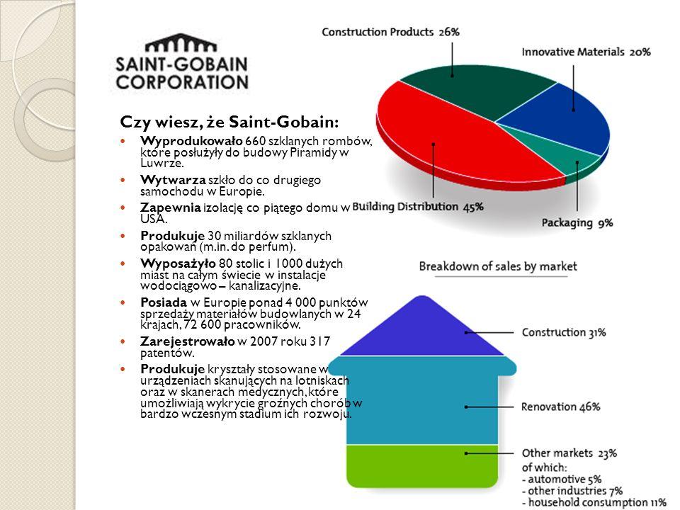 Czy wiesz, że Saint-Gobain: Wyprodukowało 660 szklanych rombów, które posłużyły do budowy Piramidy w Luwrze. Wytwarza szkło do co drugiego samochodu w