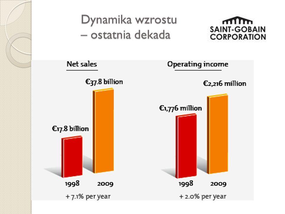 Dynamika wzrostu – ostatnia dekada