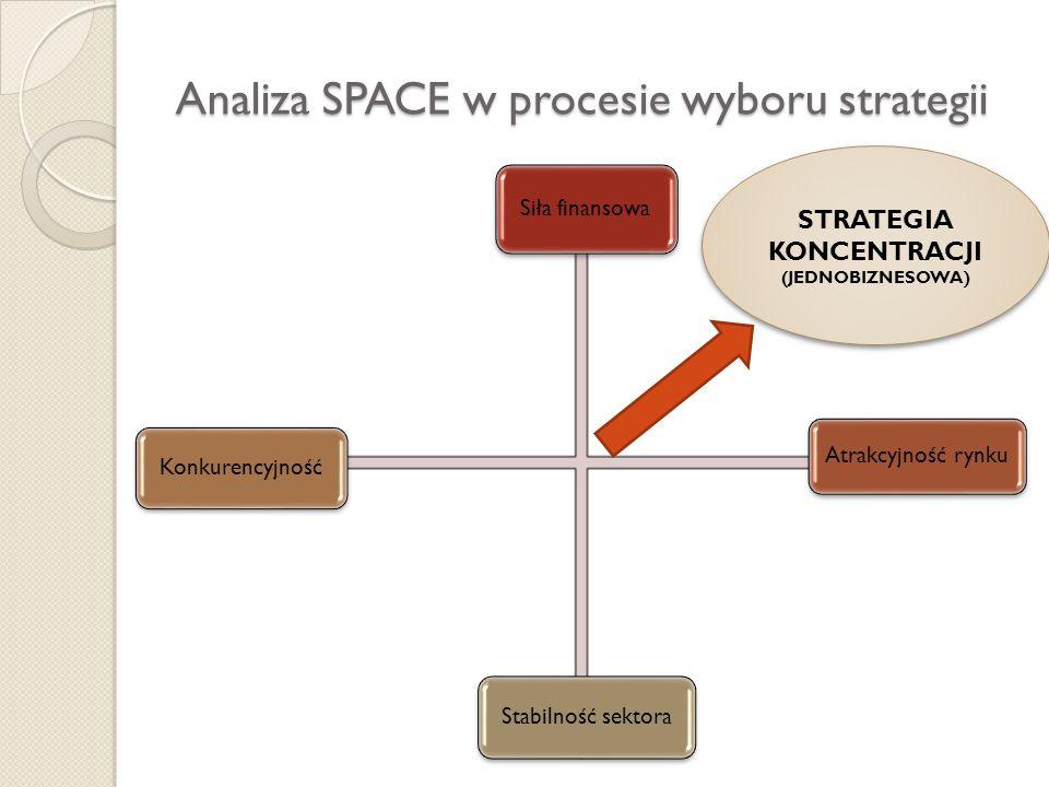 Analiza SPACE w procesie wyboru strategii Siła finansowa Atrakcyjność rynku KonkurencyjnośćStabilność sektora STRATEGIA KONCENTRACJI (JEDNOBIZNESOWA)