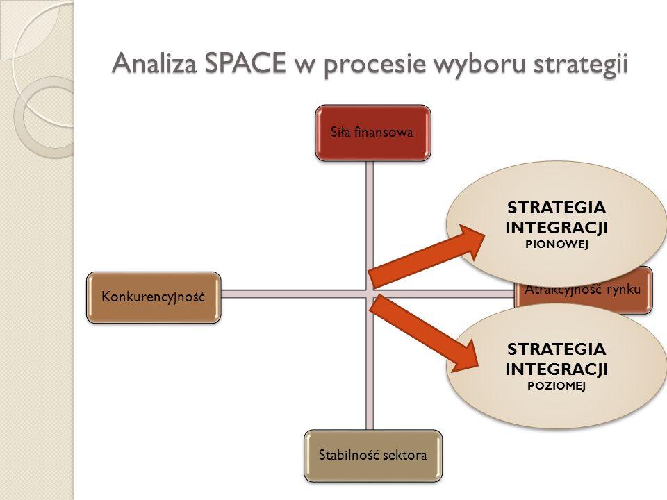 Analiza SPACE w procesie wyboru strategii Siła finansowa Atrakcyjność rynku KonkurencyjnośćStabilność sektora STRATEGIA INTEGRACJI PIONOWEJ STRATEGIA