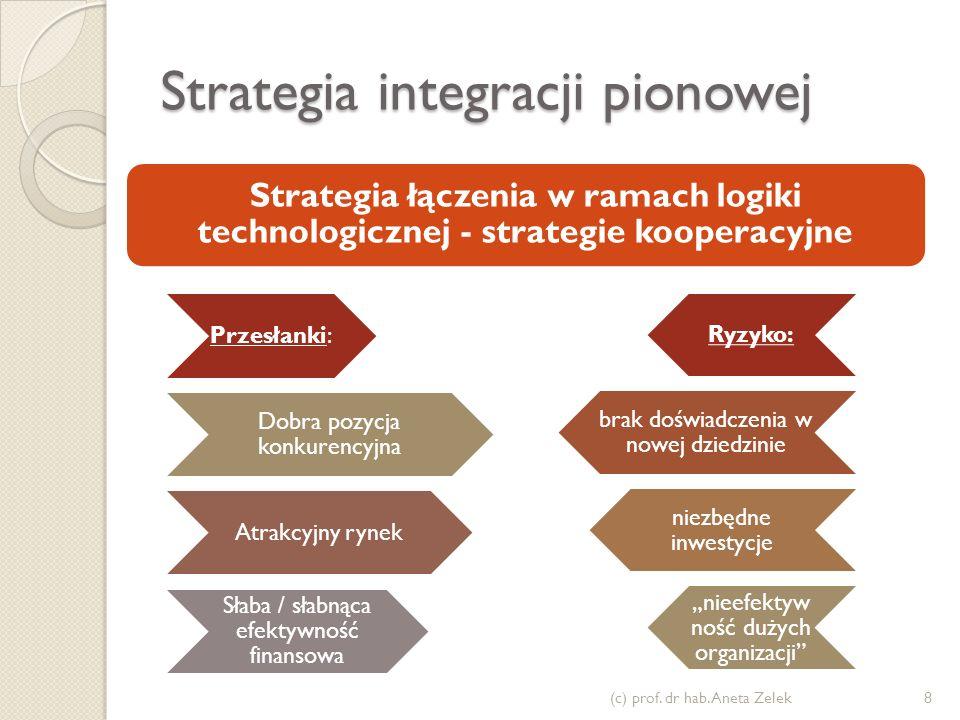 Strategia integracji pionowej Przesłanki: Dobra pozycja konkurencyjna Atrakcyjny rynek Słaba / słabnąca efektywność finansowa Ryzyko: brak doświadczen
