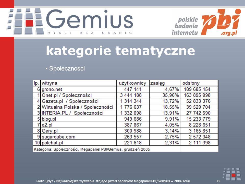 Piotr Ejdys / Najważniejsze wyzwania stojące przed badaniem Megapanel PBI/Gemius w 2006 roku13 kategorie tematyczne Społeczności