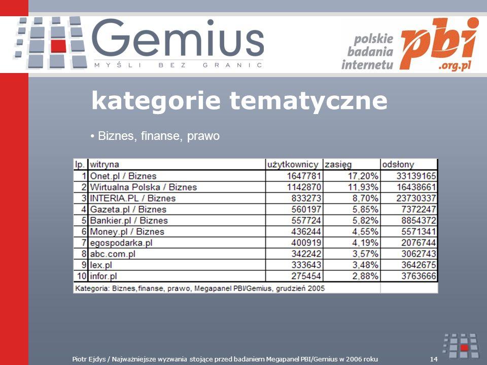 Piotr Ejdys / Najważniejsze wyzwania stojące przed badaniem Megapanel PBI/Gemius w 2006 roku14 kategorie tematyczne Biznes, finanse, prawo
