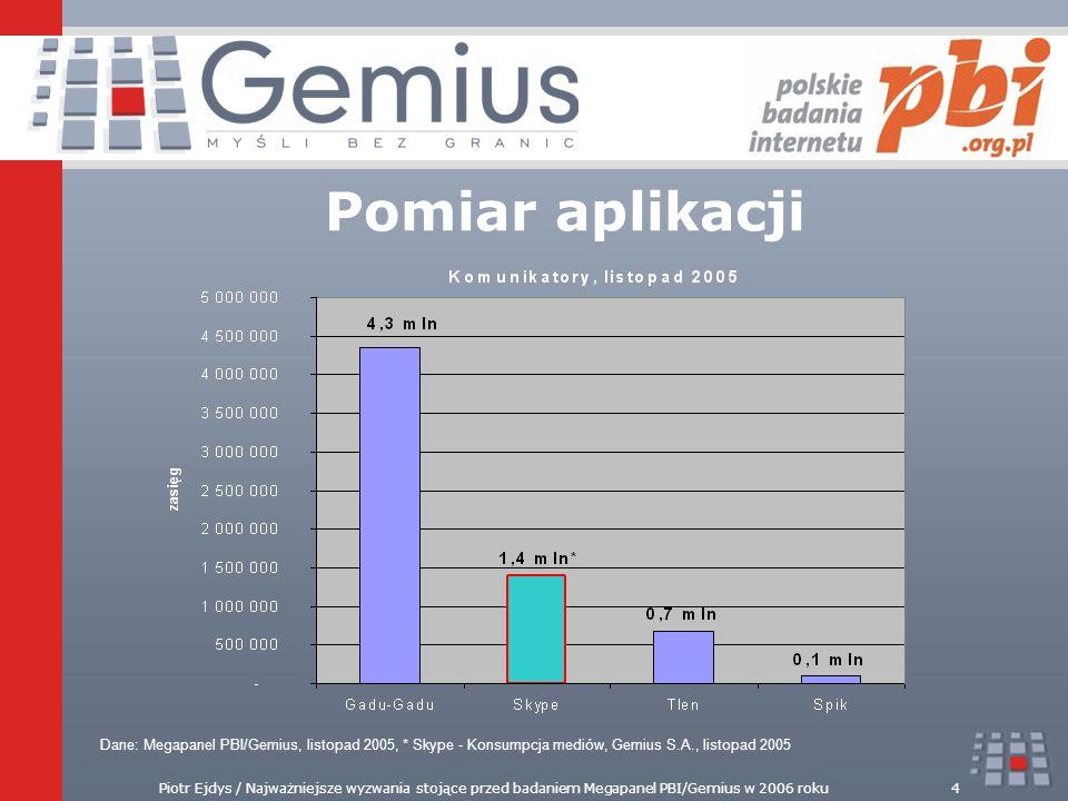 Piotr Ejdys / Najważniejsze wyzwania stojące przed badaniem Megapanel PBI/Gemius w 2006 roku4 Pomiar aplikacji Dane: Megapanel PBI/Gemius, listopad 20
