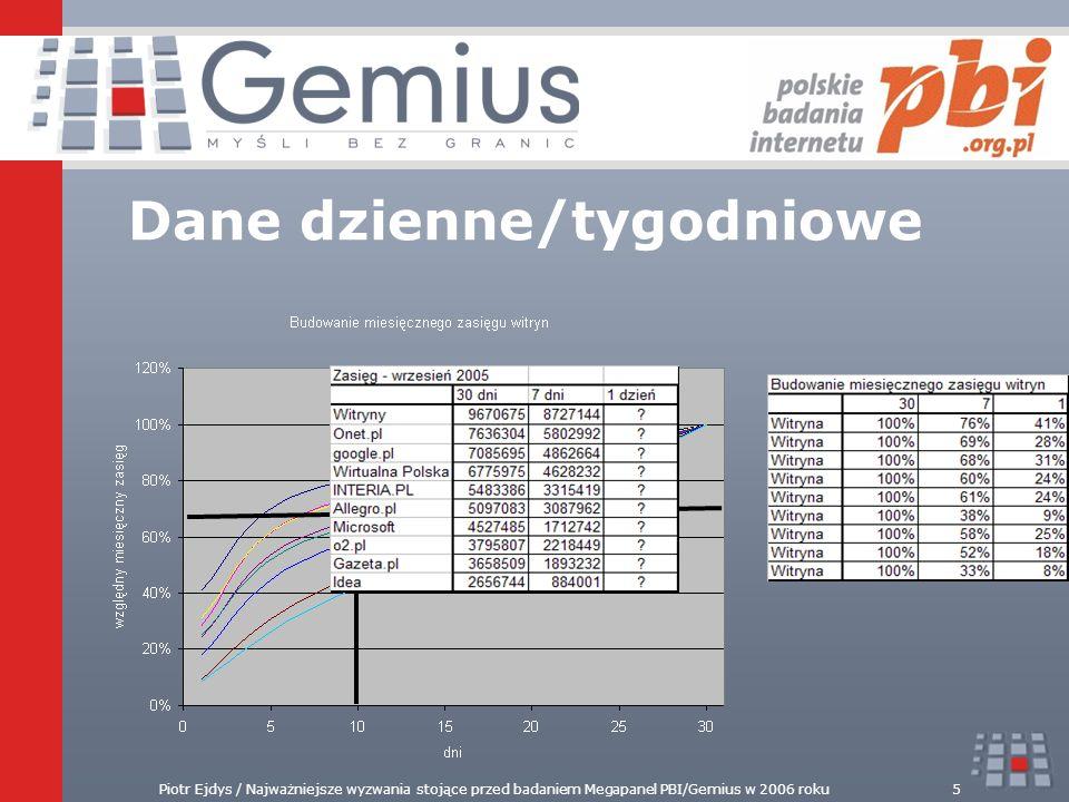Piotr Ejdys / Najważniejsze wyzwania stojące przed badaniem Megapanel PBI/Gemius w 2006 roku5 Dane dzienne/tygodniowe 1/3 = 2/3 !!!