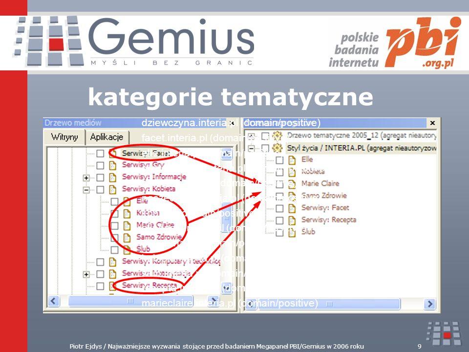 Piotr Ejdys / Najważniejsze wyzwania stojące przed badaniem Megapanel PBI/Gemius w 2006 roku9 kategorie tematyczne dziewczyna.interia.pl (domain/posit