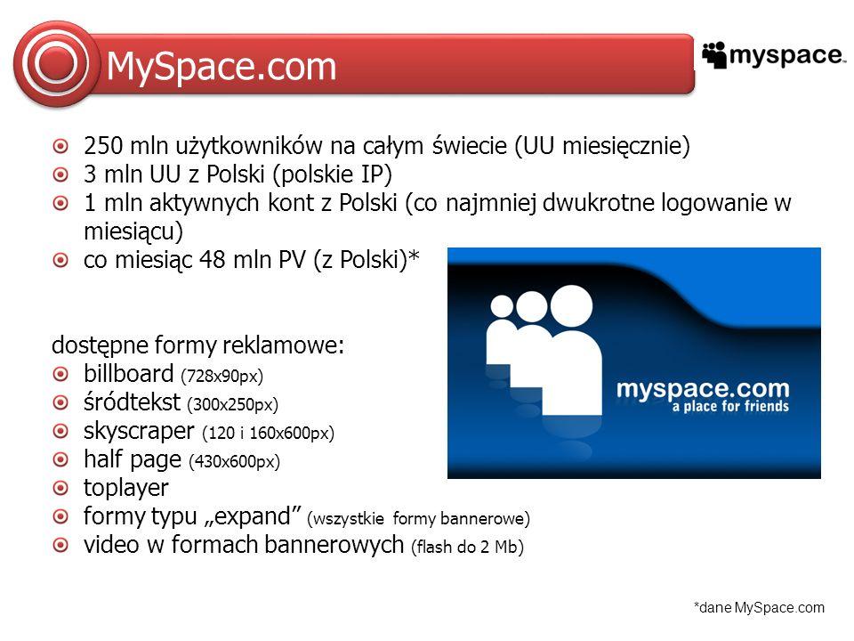 MySpace.com 250 mln użytkowników na całym świecie (UU miesięcznie) 3 mln UU z Polski (polskie IP) 1 mln aktywnych kont z Polski (co najmniej dwukrotne logowanie w miesiącu) co miesiąc 48 mln PV (z Polski)* dostępne formy reklamowe: billboard (728x90px) śródtekst (300x250px) skyscraper (120 i 160x600px) half page (430x600px) toplayer formy typu expand (wszystkie formy bannerowe) video w formach bannerowych (flash do 2 Mb) *dane MySpace.com