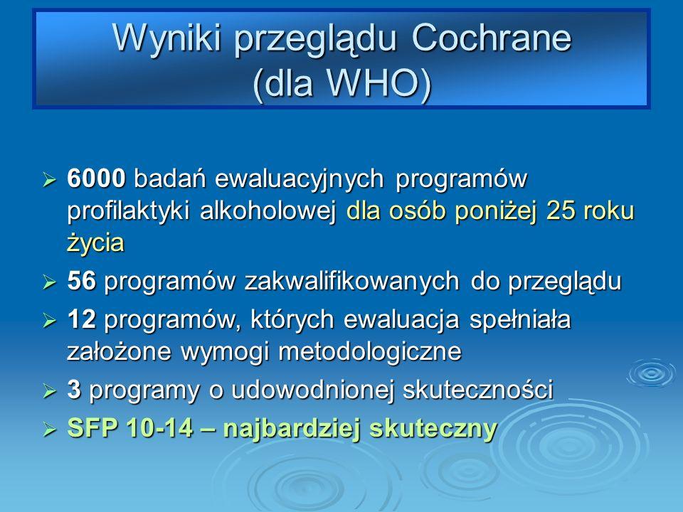 Wyniki przeglądu Cochrane (dla WHO) 6000 badań ewaluacyjnych programów profilaktyki alkoholowej dla osób poniżej 25 roku życia 6000 badań ewaluacyjnych programów profilaktyki alkoholowej dla osób poniżej 25 roku życia 56 programów zakwalifikowanych do przeglądu 56 programów zakwalifikowanych do przeglądu 12 programów, których ewaluacja spełniała założone wymogi metodologiczne 12 programów, których ewaluacja spełniała założone wymogi metodologiczne 3 programy o udowodnionej skuteczności 3 programy o udowodnionej skuteczności SFP 10-14 – najbardziej skuteczny SFP 10-14 – najbardziej skuteczny