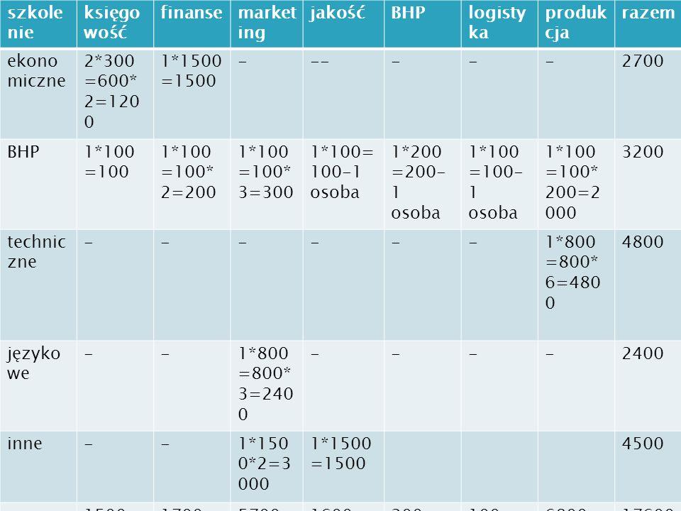 szkole nie księgo wość finansemarket ing jakośćBHPlogisty ka produk cja razem ekono miczne 2*300 =600* 2=120 0 1*1500 =1500 ------2700 BHP1*100 =100 1