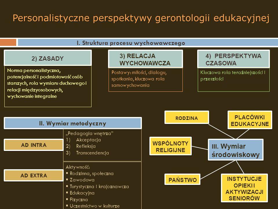 I. Struktura procesu wychowawczego 2) ZASADY 3) RELACJA WYCHOWAWCZA 4) PERSPEKTYWA CZASOWA Norma personalistyczna, potencjalność i podmiotowość osób s