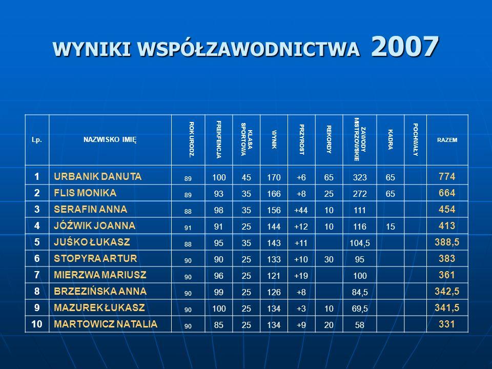 WSPÓŁZAWODNICTWO 2007 Lp.NAZWISKO IMIĘ ROK URODZ.
