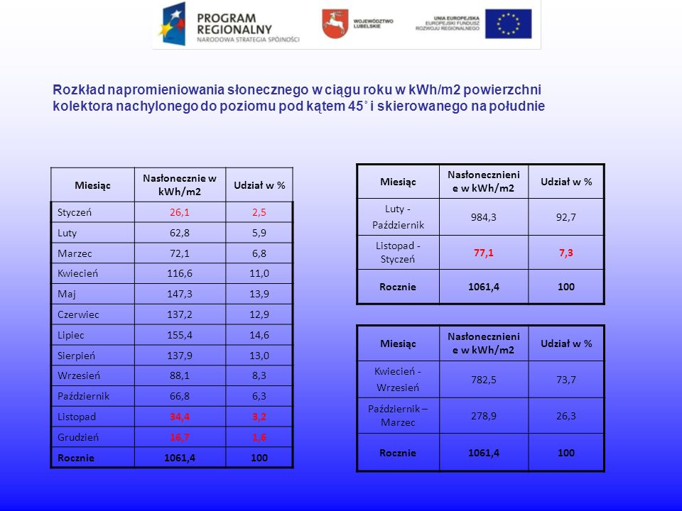 Sumaryczna liczba wydajności systemów solarnych w Europie do 2006 roku wynosi 13 GW (co odpowiada całkowitej powierzchni 19 milionów m 2 kolektorów słonecznych).