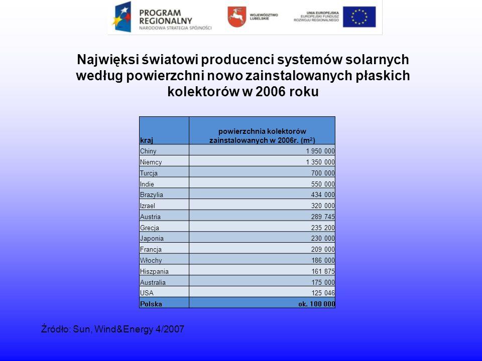 Najwięksi światowi producenci systemów solarnych według powierzchni nowo zainstalowanych płaskich kolektorów w 2006 roku Źródło: Sun, Wind&Energy 4/20