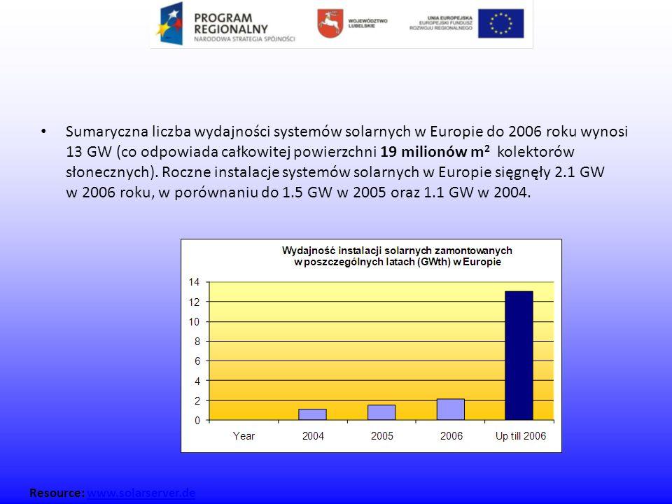 Sumaryczna liczba wydajności systemów solarnych w Europie do 2006 roku wynosi 13 GW (co odpowiada całkowitej powierzchni 19 milionów m 2 kolektorów sł