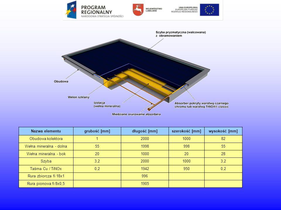 Dlaczego warto zainstalować kolektory słoneczne.