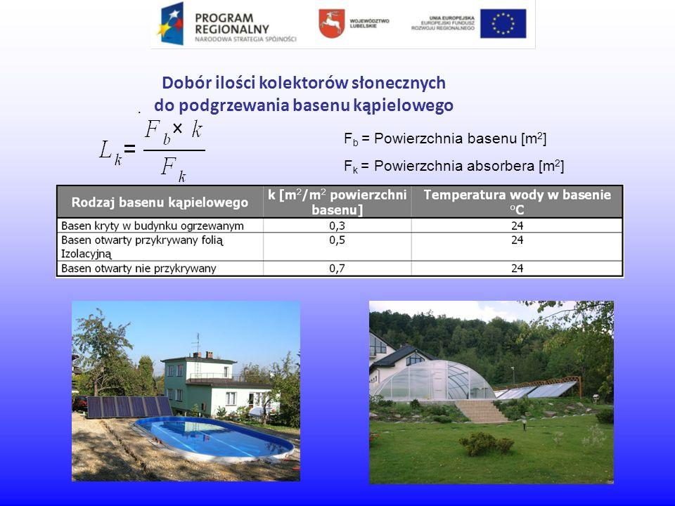 Dobór ilości kolektorów słonecznych do podgrzewania basenu kąpielowego F b = Powierzchnia basenu [m 2 ] F k = Powierzchnia absorbera [m 2 ] – 11 szt/m 2