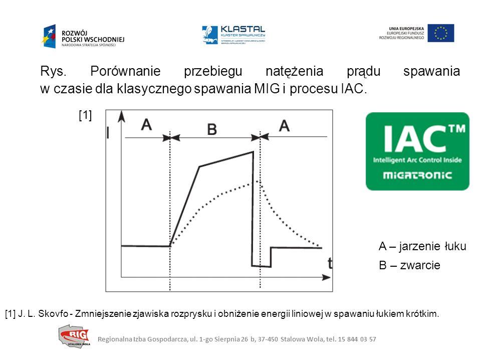 Rys. Porównanie przebiegu natężenia prądu spawania w czasie dla klasycznego spawania MIG i procesu IAC. A – jarzenie łuku B – zwarcie [1] J. L. Skovfo