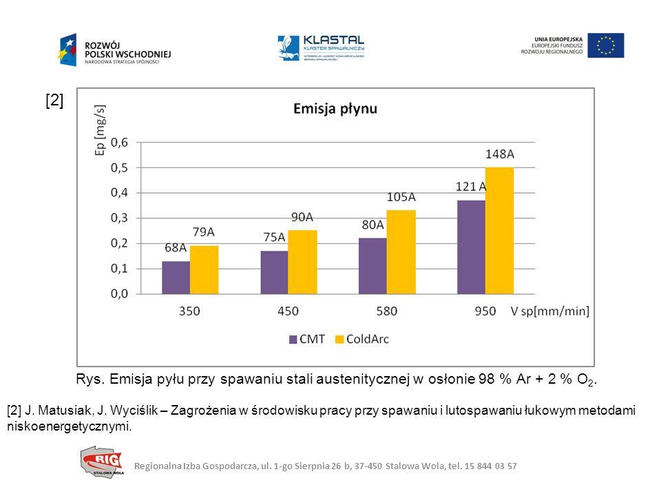 Rys.Emisja pyłu przy spawaniu stali austenitycznej w osłonie 98 % Ar + 2 % O 2.