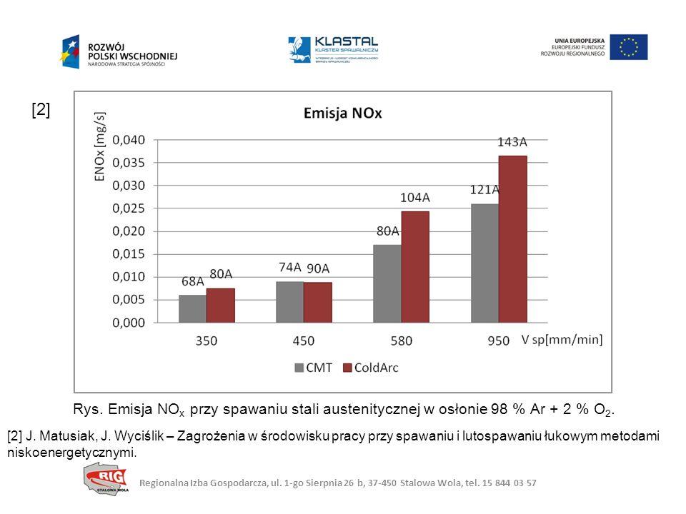 Rys.Emisja NO x przy spawaniu stali austenitycznej w osłonie 98 % Ar + 2 % O 2.