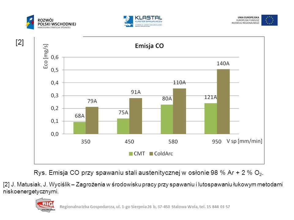 Rys.Emisja CO przy spawaniu stali austenitycznej w osłonie 98 % Ar + 2 % O 2.