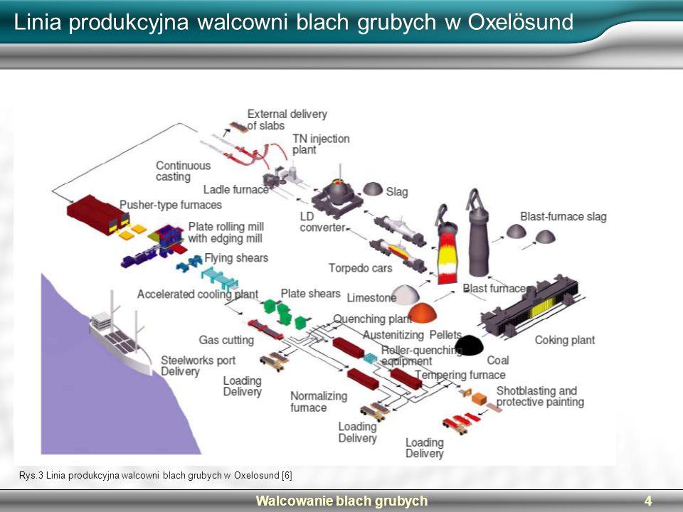 Walcowanie blach grubych4 Linia produkcyjna walcowni blach grubych w Oxelösund Rys.3 Linia produkcyjna walcowni blach grubych w Oxelosund [6]