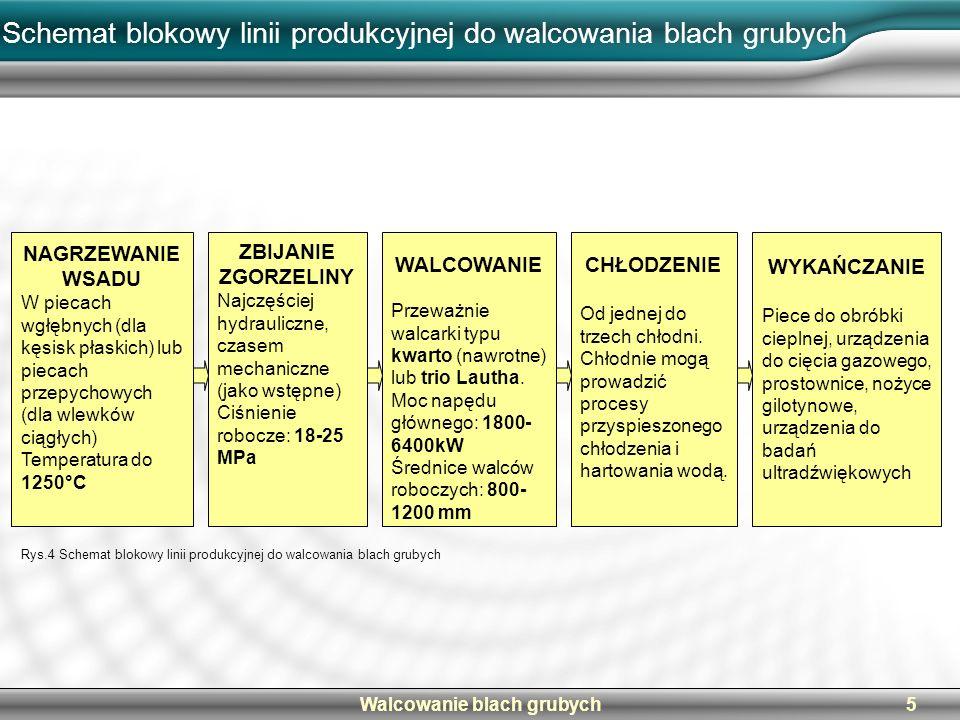 Walcowanie blach grubych5 Schemat blokowy linii produkcyjnej do walcowania blach grubych NAGRZEWANIE WSADU W piecach wgłębnych (dla kęsisk płaskich) l
