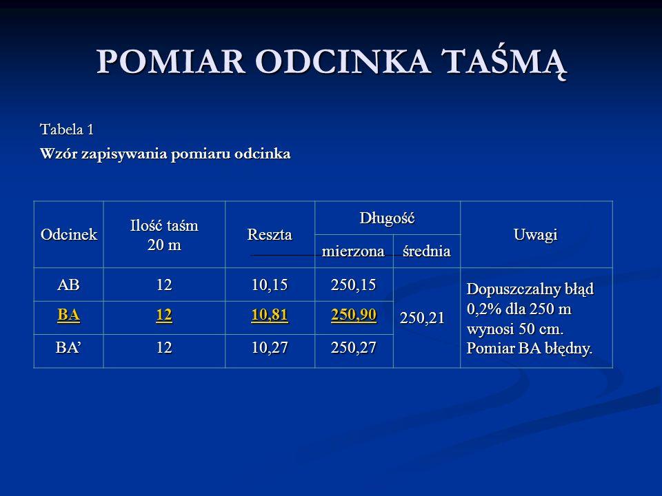 POMIAR ODCINKA TAŚMĄ Tabela 1 Wzór zapisywania pomiaru odcinka Odcinek Ilość taśm 20 m Reszta Długość Uwagi mierzonaśrednia AB1210,15250,15 250,21 Dop