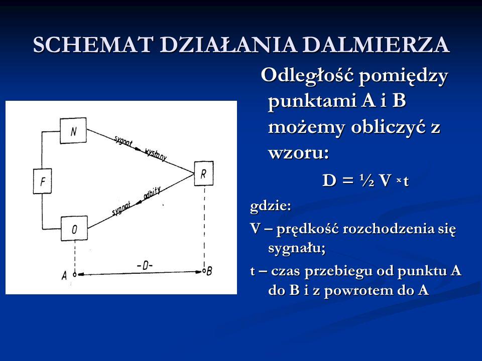 SCHEMAT DZIAŁANIA DALMIERZA Odległość pomiędzy punktami A i B możemy obliczyć z wzoru: D = ½ V x t gdzie: V – prędkość rozchodzenia się sygnału; t – c