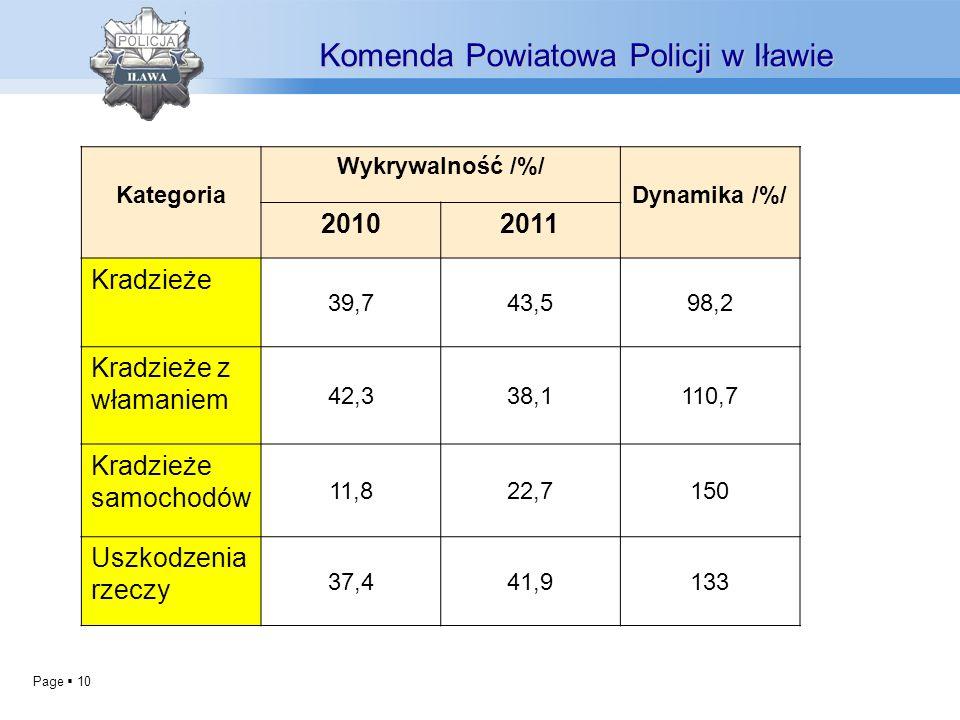 Page 10 Komenda Powiatowa Policji w Iławie Kategoria Wykrywalność /%/ Dynamika /%/ 20102011 Kradzieże 39,743,598,2 Kradzieże z włamaniem 42,338,1110,7
