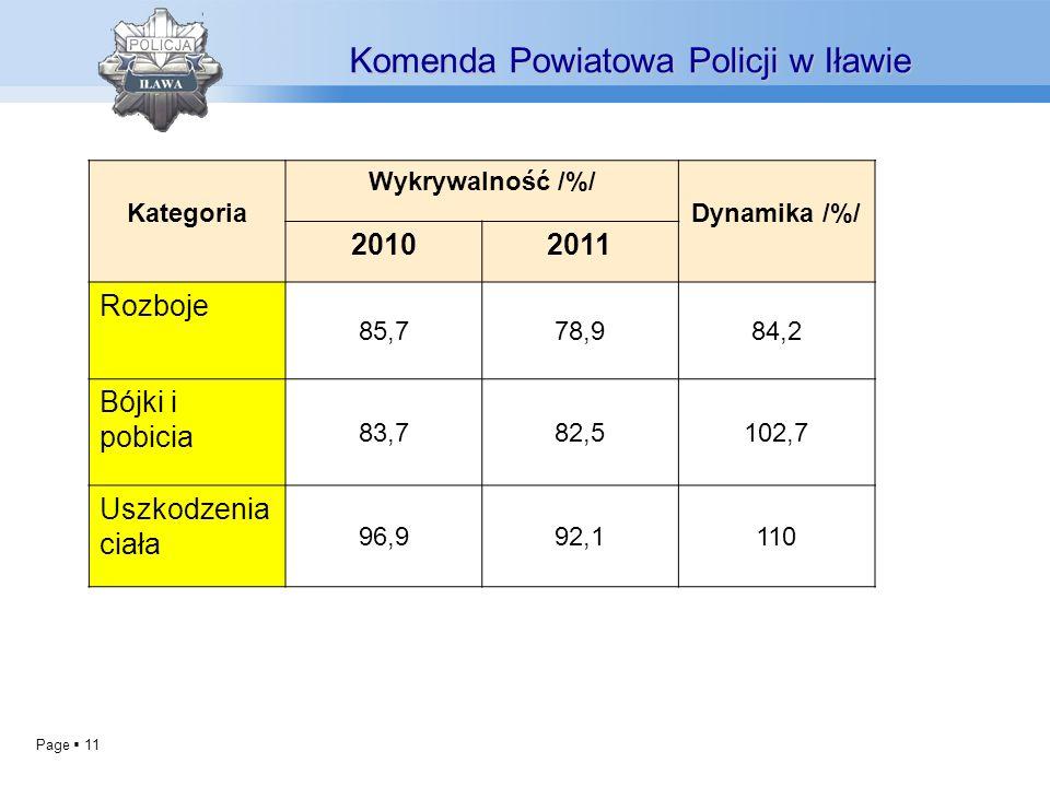 Page 11 Komenda Powiatowa Policji w Iławie Kategoria Wykrywalność /%/ Dynamika /%/ 20102011 Rozboje 85,778,984,2 Bójki i pobicia 83,782,5102,7 Uszkodzenia ciała 96,992,1110