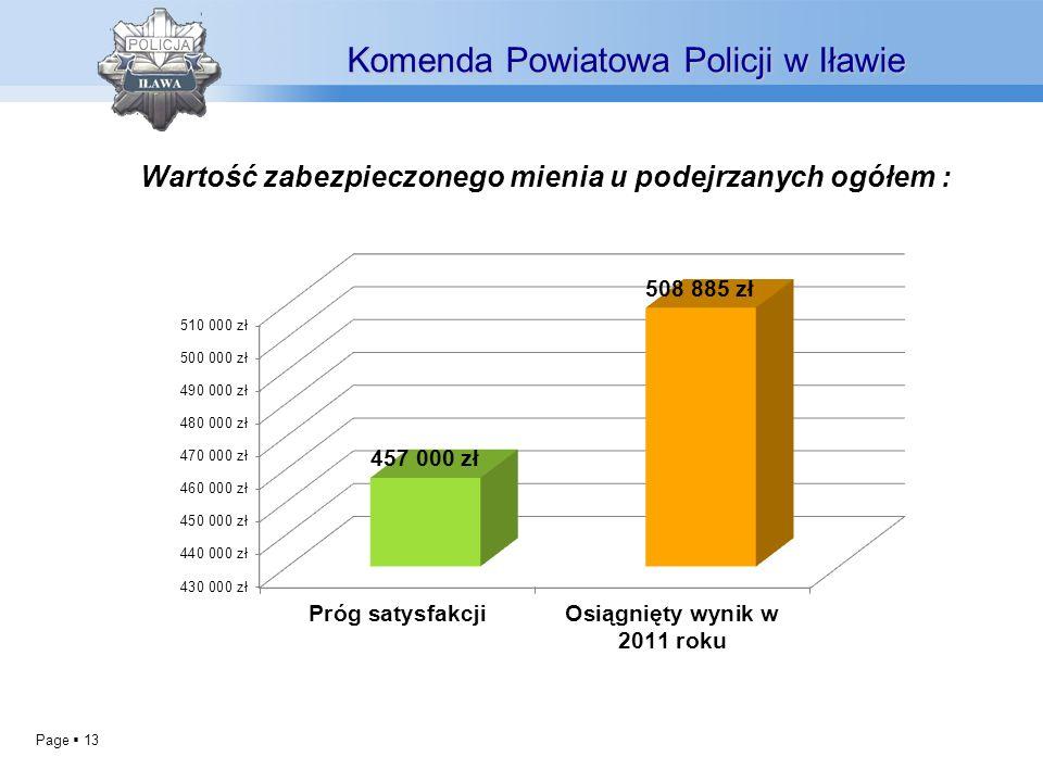 Page 13 Wartość zabezpieczonego mienia u podejrzanych ogółem : Komenda Powiatowa Policji w Iławie