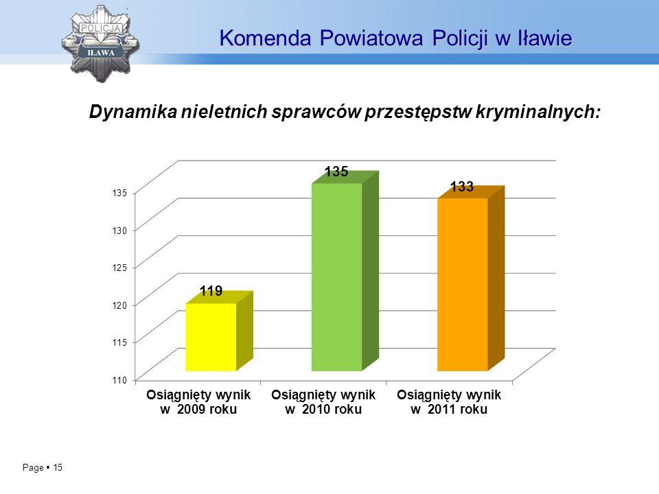 Page 15 Dynamika nieletnich sprawców przestępstw kryminalnych: Komenda Powiatowa Policji w Iławie