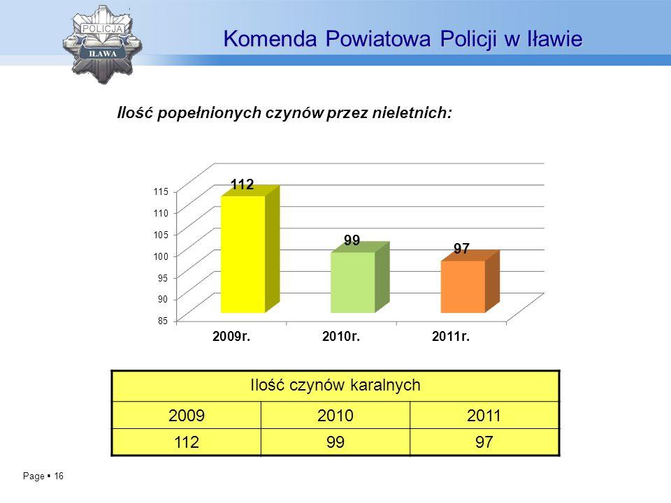 Page 16 Ilość popełnionych czynów przez nieletnich: Komenda Powiatowa Policji w Iławie Ilość czynów karalnych 200920102011 1129997