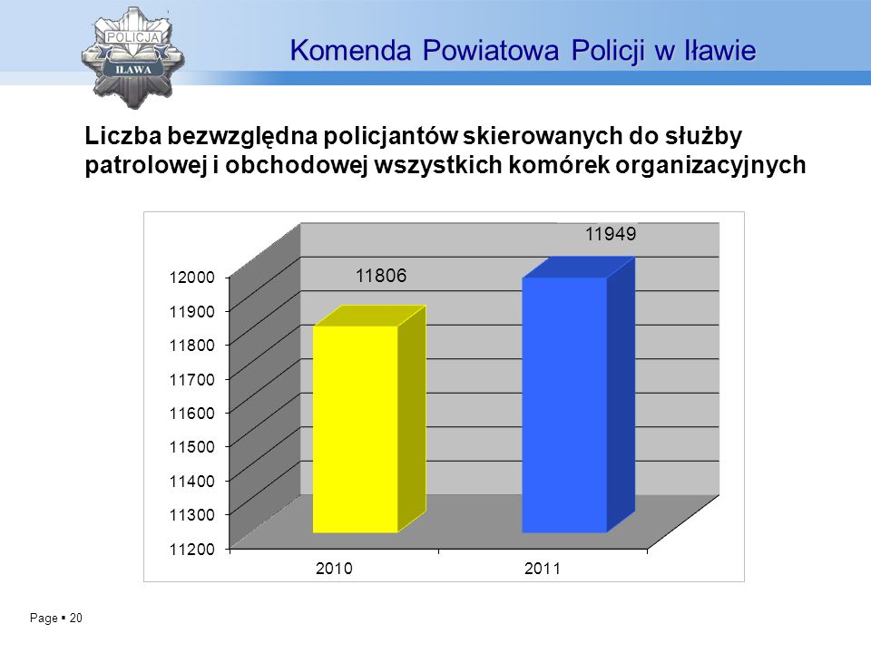Page 20 Komenda Powiatowa Policji w Iławie Liczba bezwzględna policjantów skierowanych do służby patrolowej i obchodowej wszystkich komórek organizacy