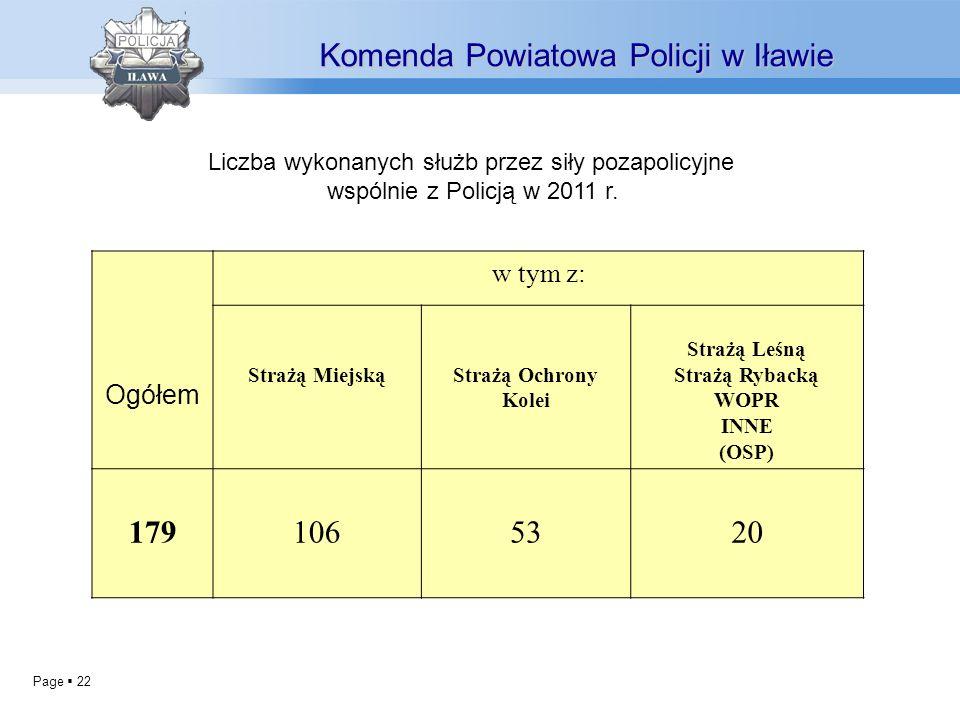 Page 22 Komenda Powiatowa Policji w Iławie Liczba wykonanych służb przez siły pozapolicyjne wspólnie z Policją w 2011 r. Ogółem w tym z: Strażą Miejsk