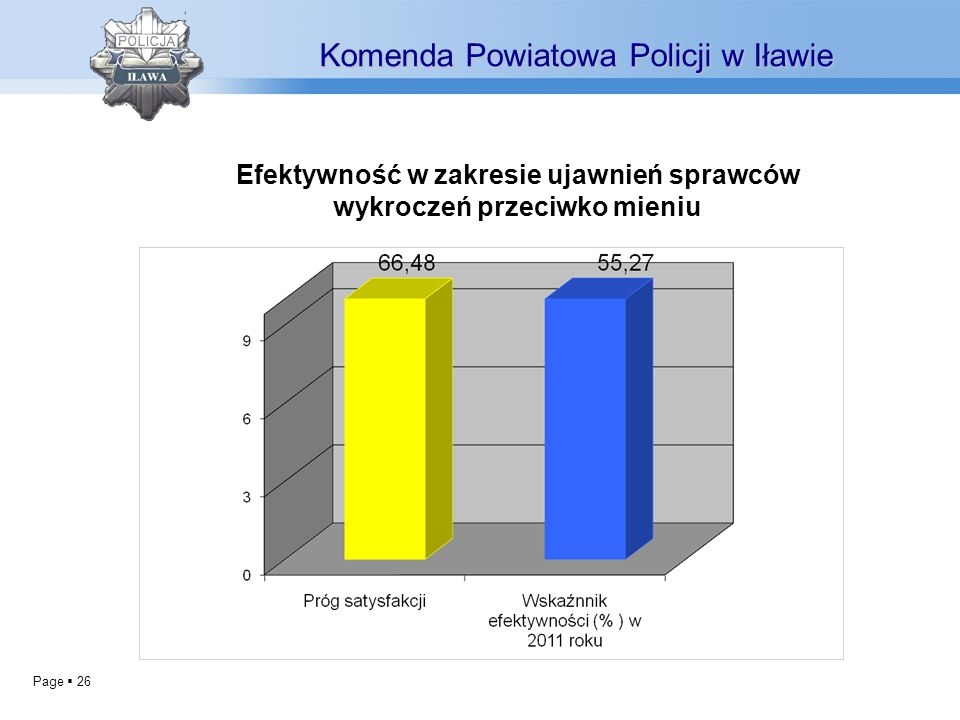 Page 26 Komenda Powiatowa Policji w Iławie Efektywność w zakresie ujawnień sprawców wykroczeń przeciwko mieniu