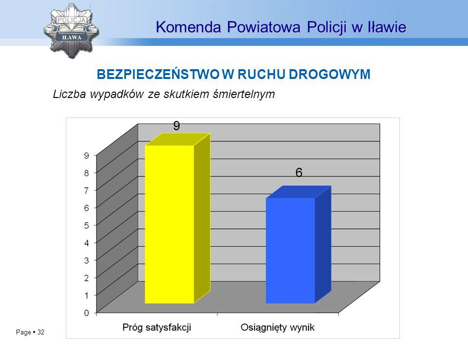 Page 32 BEZPIECZEŃSTWO W RUCHU DROGOWYM Komenda Powiatowa Policji w Iławie Liczba wypadków ze skutkiem śmiertelnym