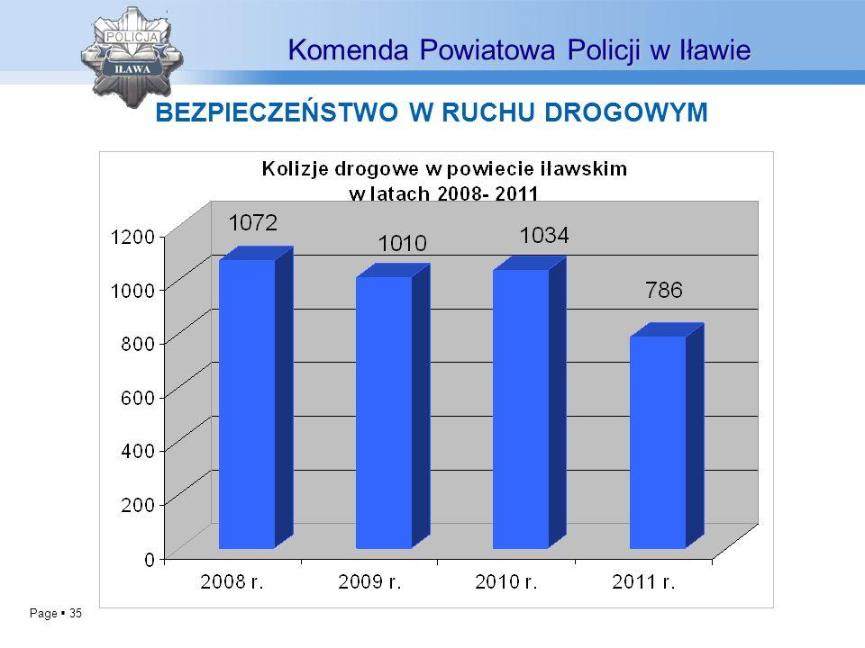 Page 35 BEZPIECZEŃSTWO W RUCHU DROGOWYM Komenda Powiatowa Policji w Iławie