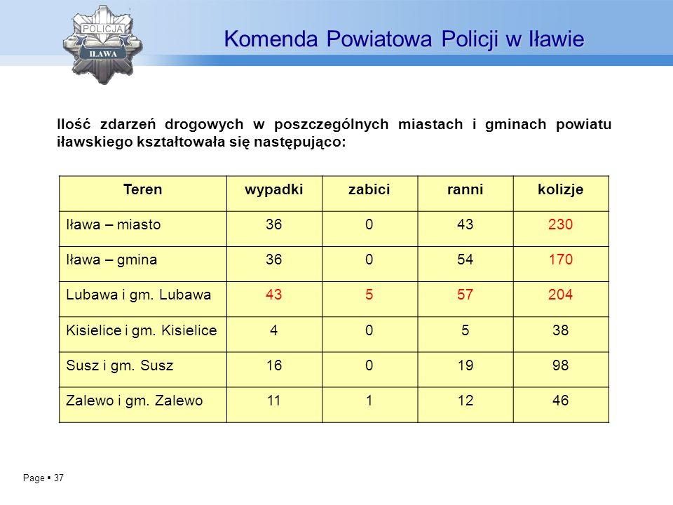 Page 37 Komenda Powiatowa Policji w Iławie Ilość zdarzeń drogowych w poszczególnych miastach i gminach powiatu iławskiego kształtowała się następująco