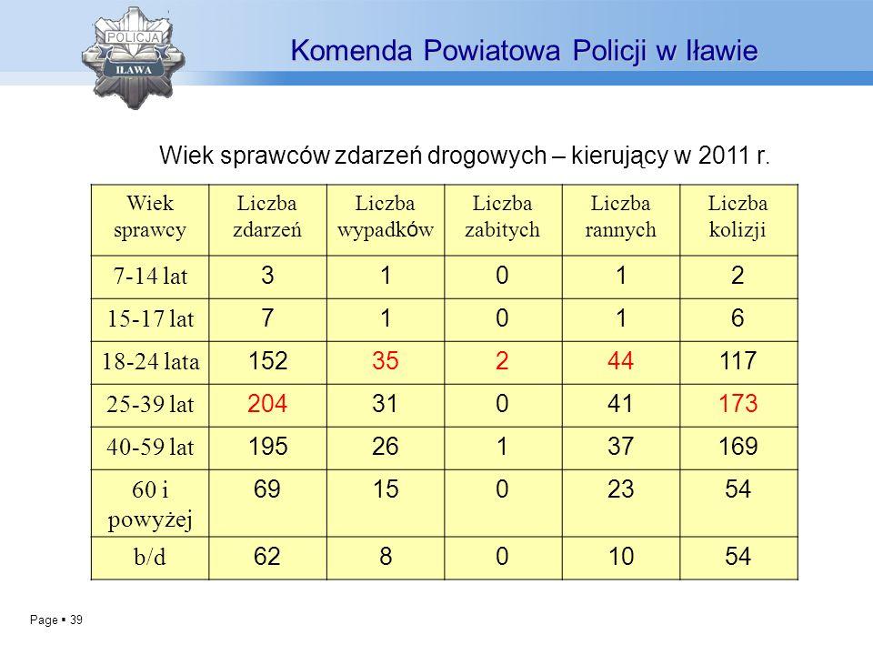 Page 39 Komenda Powiatowa Policji w Iławie Wiek sprawców zdarzeń drogowych – kierujący w 2011 r. Wiek sprawcy Liczba zdarzeń Liczba wypadk ó w Liczba