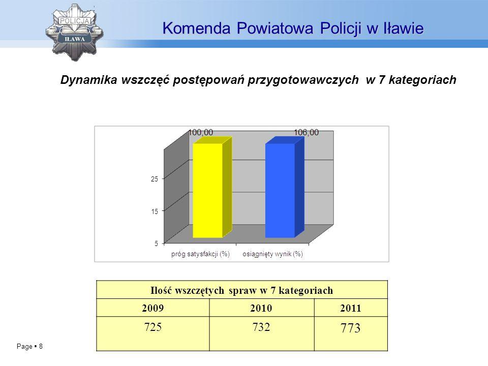 Page 8 Dynamika wszczęć postępowań przygotowawczych w 7 kategoriach Komenda Powiatowa Policji w Iławie Ilość wszczętych spraw w 7 kategoriach 200920102011 725732 773
